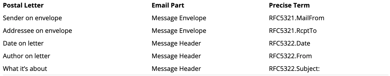 email_headers